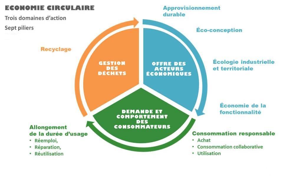 Visuel économie circulaire