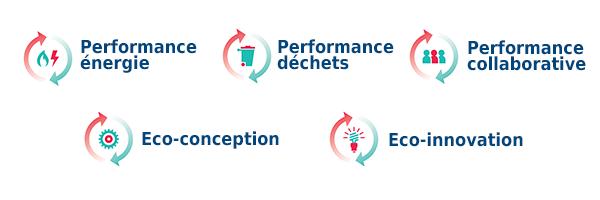 Bandeau Objectif Performance Environnementale