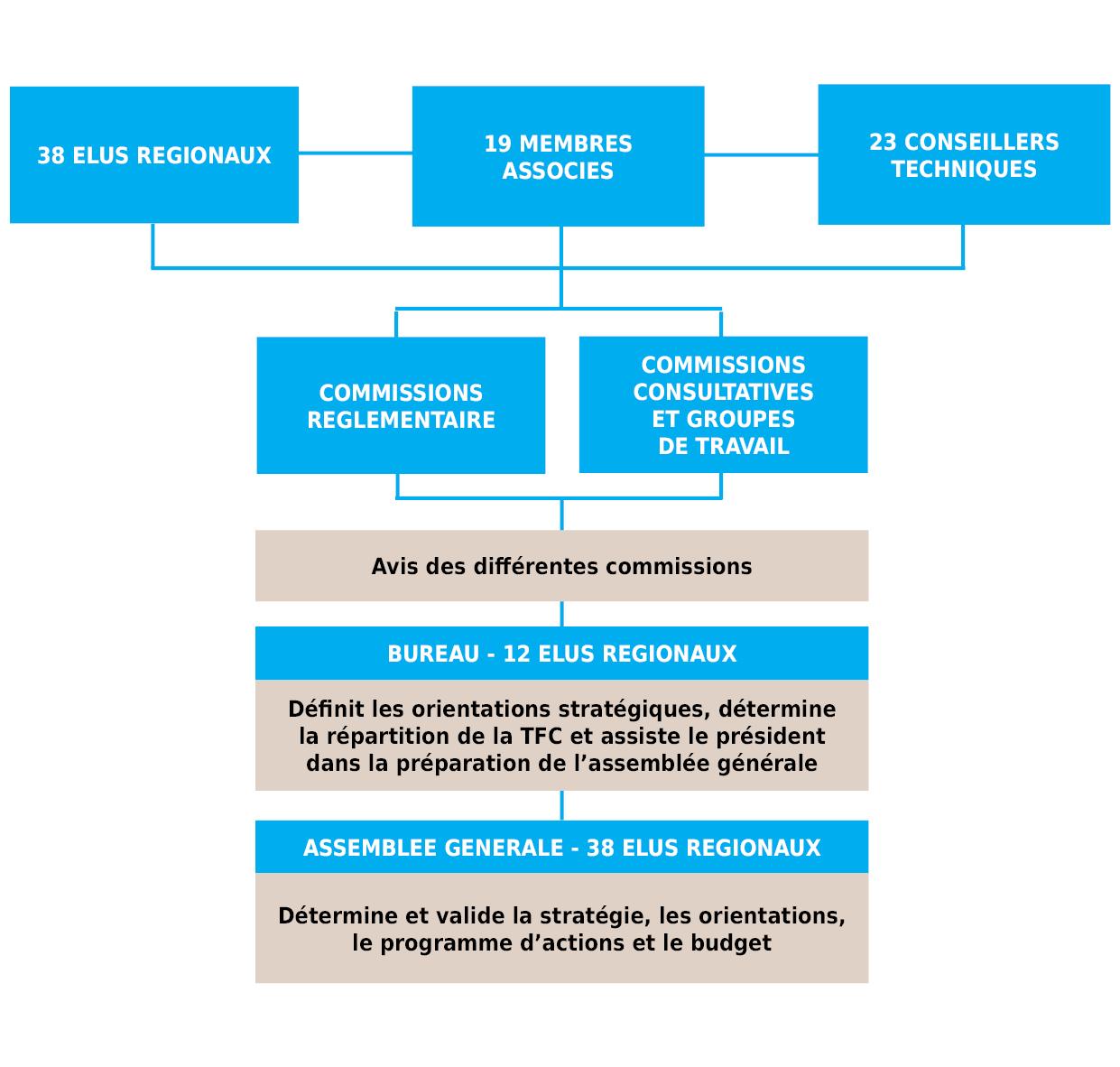Visuel CCI Bretagne organisation