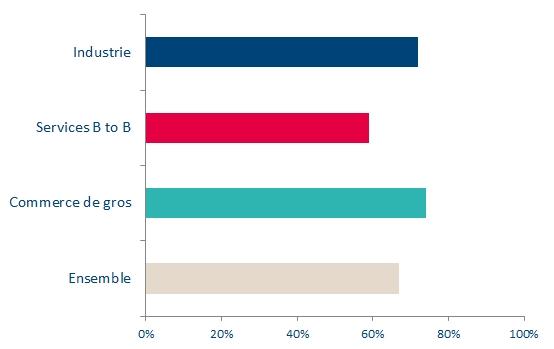 Les centres de décision en nombre d'entreprises