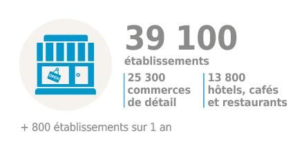 Commerce breton : nombre d'établissements en 2017