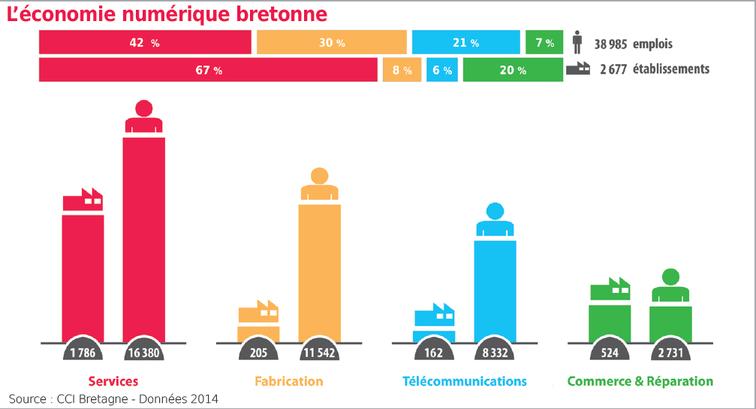 L'économie numérique en Bretagne