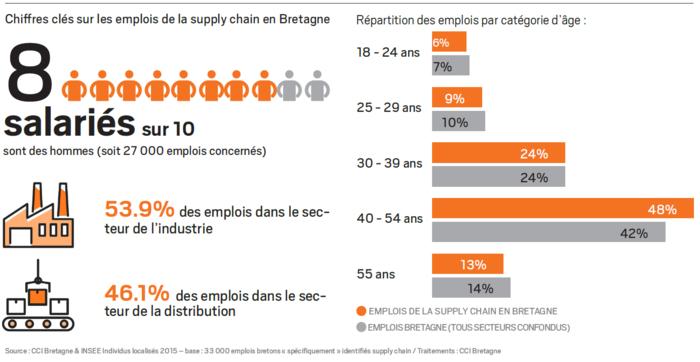 Statistiques sur l'emploi dans les fonctions supply chain en Bretagne