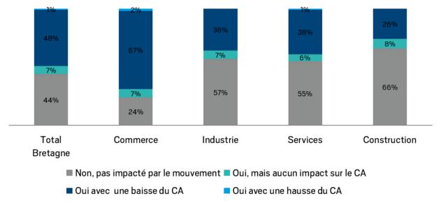 impact des gilets jaunes sur secteurs d'activité