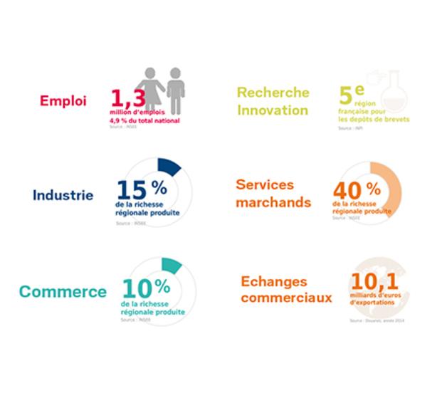 Infographies chiffres clés Bretagne 2015
