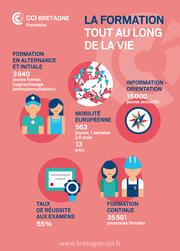 Poster Formation CCI Bretagne
