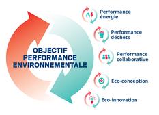 Actu Objectif Performance Environnementale